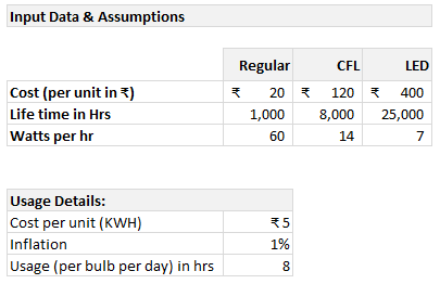 Inputs and assumptions - cost benefit analysis in Excel