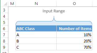 ABC threshold values - Inventory tracking & controls using Excel