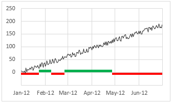 Alternative 2 - Shaded line chart in Excel