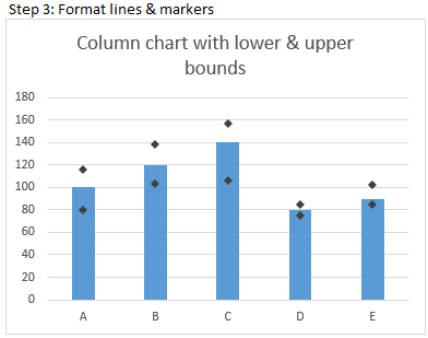 Format the markers & line and your column chart with lower & upper bounds is ready