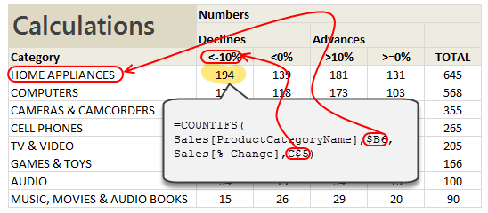 Using COUNTIFS formula to calculate number of declines & advances