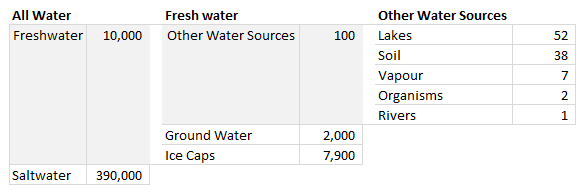 Water stats - showing as a table