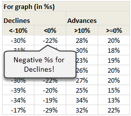 Calculating Declines & Advances in percentage