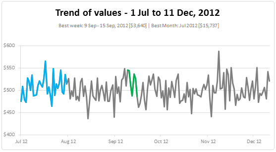 Highlight best week & month in a trend chart [tutorials]