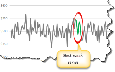 Add & Highlight best week series to trend chart