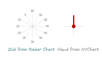 Masterchef Clock has 2 parts - Dial (a Radar chart) and Hand (an XY chart)