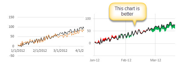 Shading above or below a line in Excel charts [tutorial]