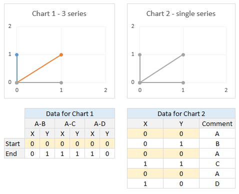 Using a single series to draw multiple lines in Excel XY chart