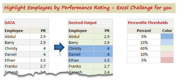 Highlight Employees by Performance Rating – Conditional Formatting Challenge