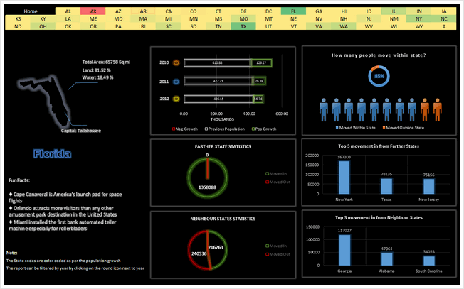 State to state migration dashboard - by Suriya Banu - snapshot