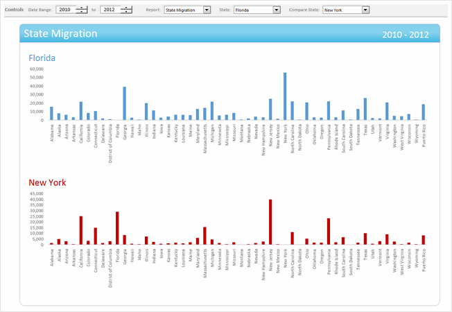 State to state migration dashboard - by Trevor Eyre - snapshot