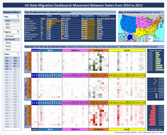 State to state migration dashboard - by Jeff Sawers - snapshot