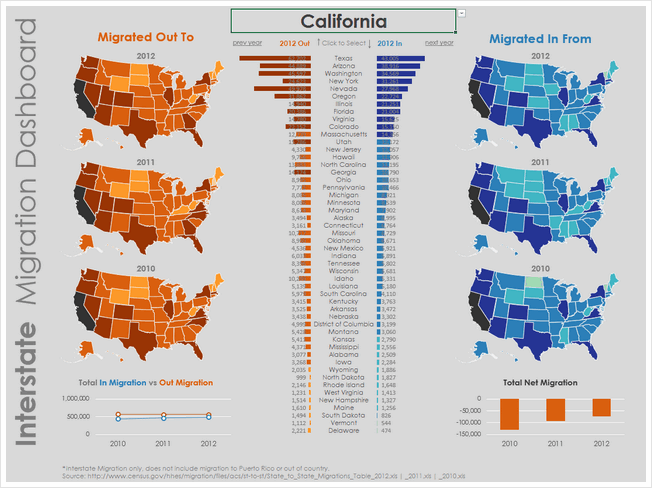State to state migration dashboard - by Joey Cherdarchuk - snapshot