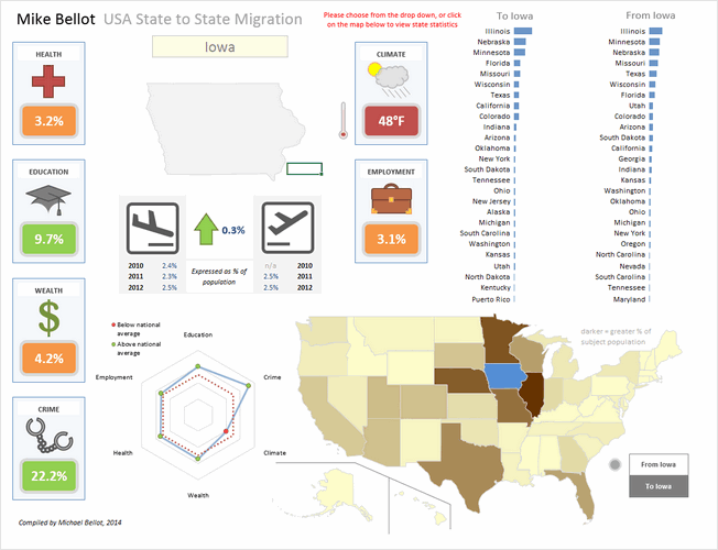 State to state migration dashboard - by Michael Bellot - snapshot