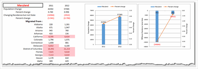 State to state migration dashboard - by Dwight Johnson - snapshot