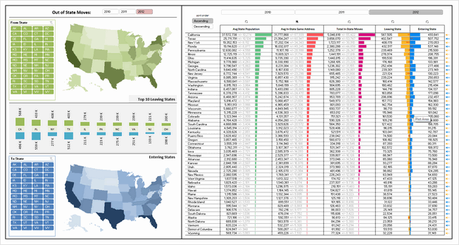 State to state migration dashboard - by Janet - snapshot