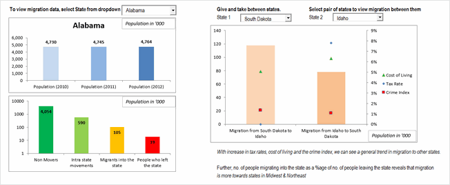 State to state migration dashboard - by Aditya Srinivaasan - snapshot
