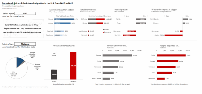 State to state migration dashboard - by Jorge L - snapshot