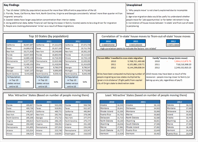 State to state migration dashboard - by Shailesh Patwardhan - snapshot