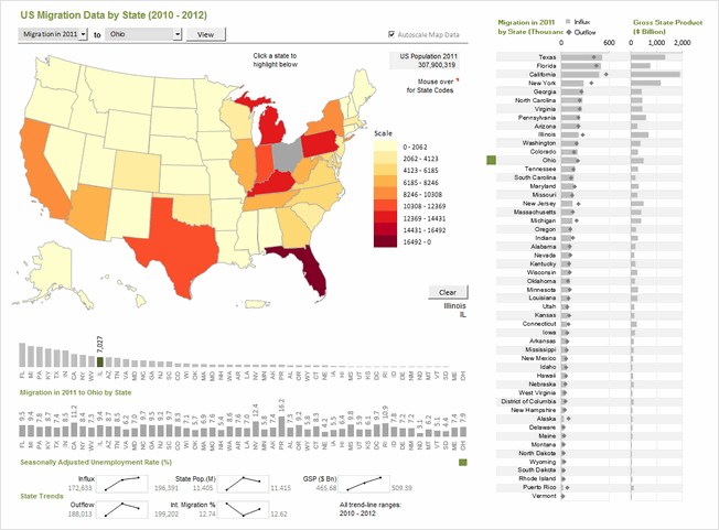 State to state migration dashboard - by Shamik Sharma - snapshot