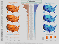 State to state migration dashboard - by Joey Cherdarchuk - snapshot 1