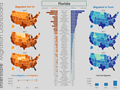 State to state migration dashboard - by 2 - snapshot 2