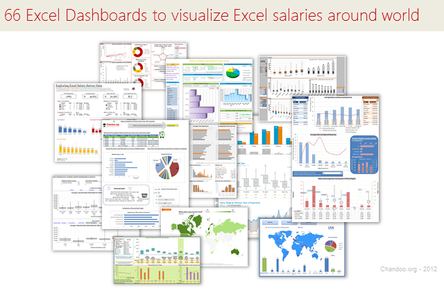 66 Excel Dashboards to visualize Salary Survey Contest Results