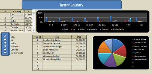 Dashboard to visualize Excel Salaries - by Jose Eduardo Chamon - Claro Matriz - - Chandoo.org - Screenshot