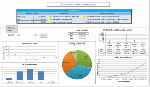 Dashboard to visualize Excel Salaries - by Vishwanath M.C - Chandoo.org - Screenshot