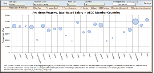 Dashboard to visualize Excel Salaries - by Jonathan Ong - Chandoo.org - Screenshot