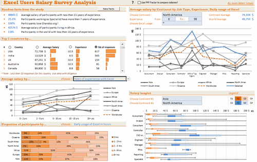 Dashboard to visualize Excel Salaries - by JeanMarc Voyer - Chandoo.org - Screenshot