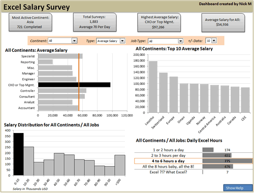 Dashboard to visualize Excel Salaries - by Nicholas R. Moné - Chandoo.org - Screenshot