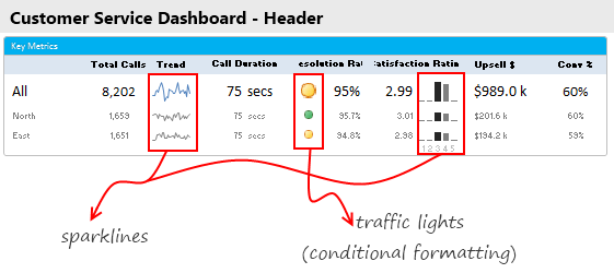 Charts in Header area - Customer Service Dashboard
