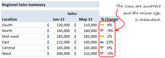 The default conditional formatting is not going to work here.