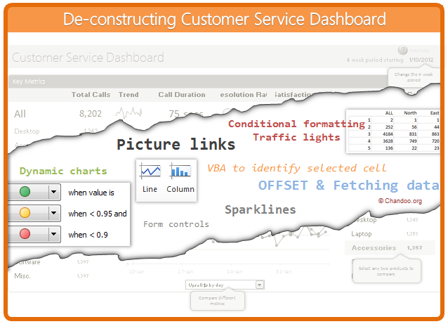 Creating Customer Service Dashboard in Excel [Part 3 of 4]