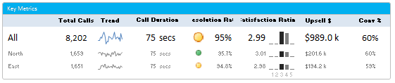Summary Section of Customer Service Dashboard - Excel