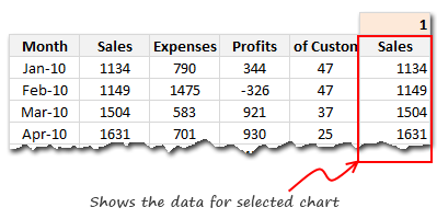 Data setup for Interactive Dashboard in Excel