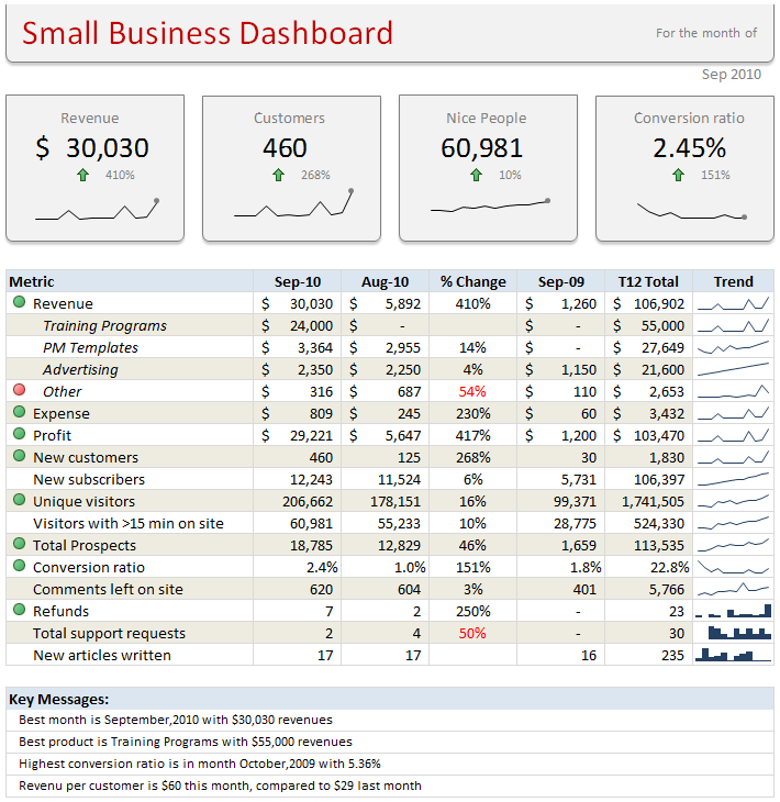Learn how to create these 11 amazing dashboards | Chandoo.org ...