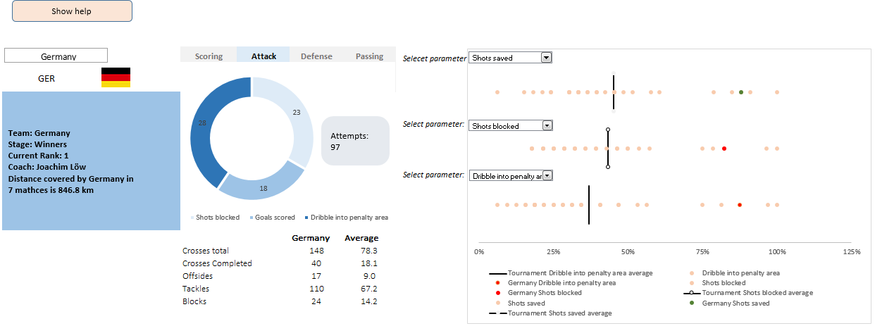 FIFA 2014 Worldcup Excel dashboard