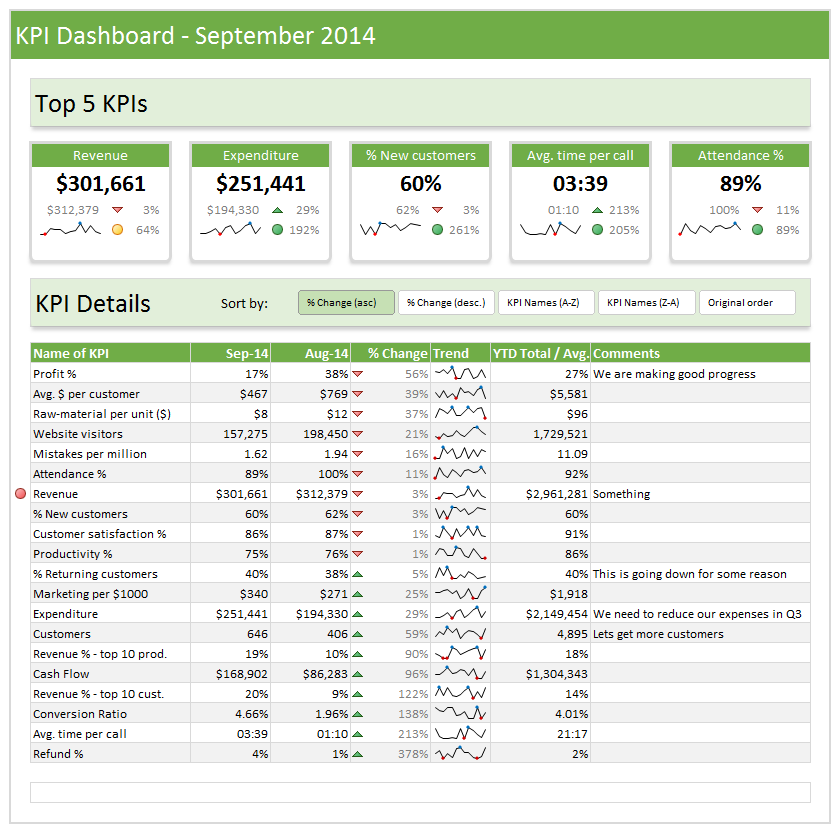 Ready to use KPI Dashboard Template - Chandoo.org - Coming in November 2014