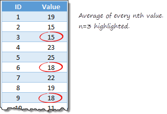 Calculating average of every nth value [Formula tips]