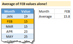 Averageif() formula example - average of February values alone
