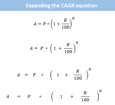 Calculate CAGR (Compounded Annual Growth Rate) using Excel ...
