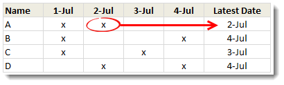 Find last date for a given item using Excel formulas