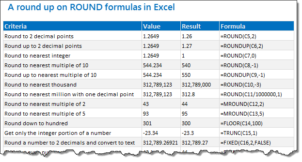 18.2 Tips on Rounding numbers using Excel Formulas