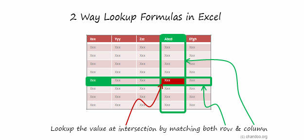 How to write 2 Way Lookup Formulas in Excel?