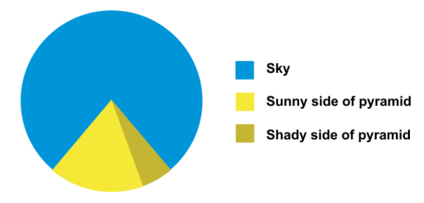 Pie chart pyramid - a funny look at the silliness of pie charts