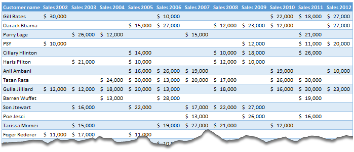 Analyzing non performing customers using Excel pivot tables - example