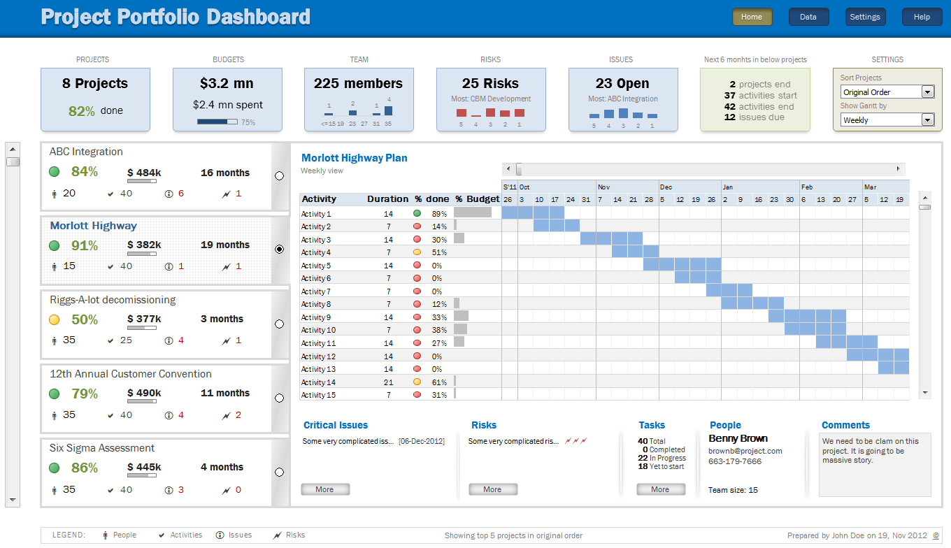 Project dashboard (Agile and CMMI)