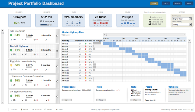 Project Portfolio Dashboard using MS Excel - Download now